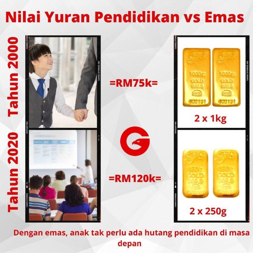 kos-pendidikan-menurun-dengan-emas